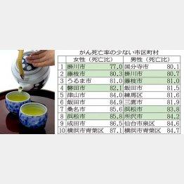 緑茶ががん予防に効果がある?(C)日刊ゲンダイ