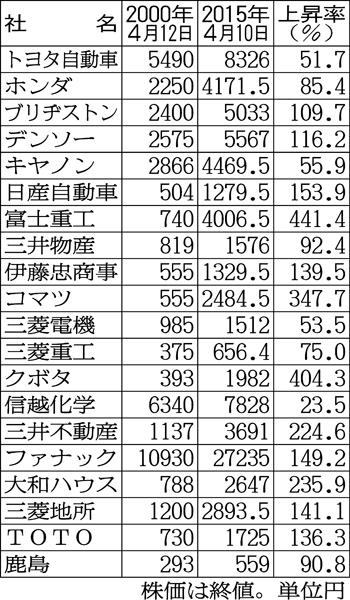 主な会社の株価上昇率一覧(C)日刊ゲンダイ