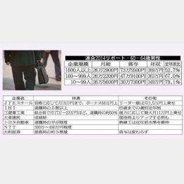 大企業の平均は389万円(C)日刊ゲンダイ