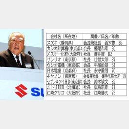 鈴木修スズキ会長(左)は御年85歳