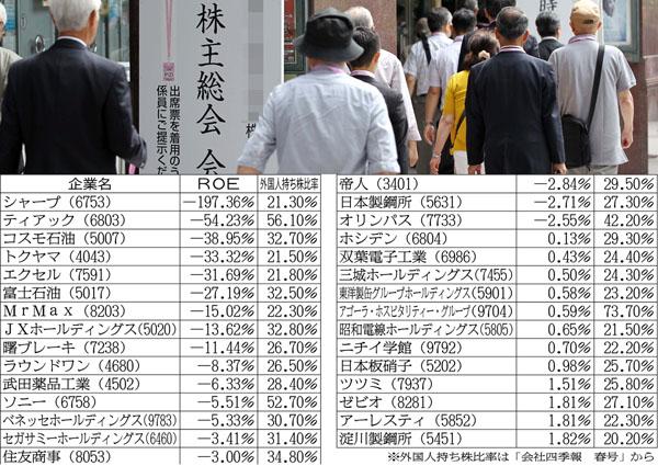 ROEが低い30社(21日時点)/(C)日刊ゲンダイ