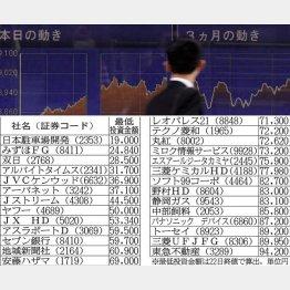 連日の2万円超え(C)日刊ゲンダイ