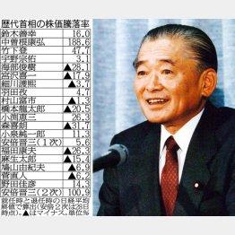 故・竹下元首相(右)と「歴代首相の株価騰落率」(C)日刊ゲンダイ