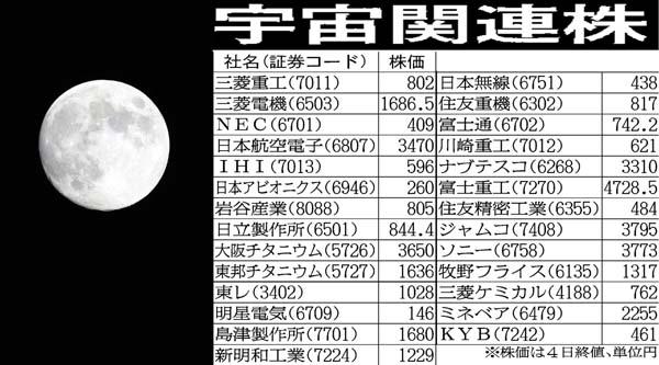 JAXAは月面探査の計画も(C)日刊ゲンダイ