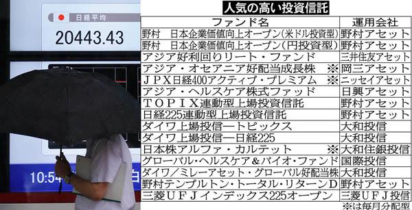 株価上昇で資金流入(C)日刊ゲンダイ