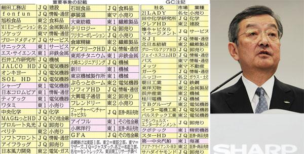 追い込まれているシャープ高橋社長(右)(C)日刊ゲンダイ