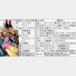 生活必需品の値上がりが一番ツライ(C)日刊ゲンダイ