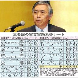 黒田総裁の責任は重大(C)日刊ゲンダイ