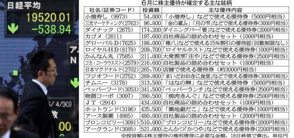 6月中は「買い場」とも(C)日刊ゲンダイ