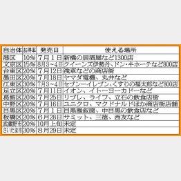 江東区、さいたま市は上乗せ率30%(C)日刊ゲンダイ