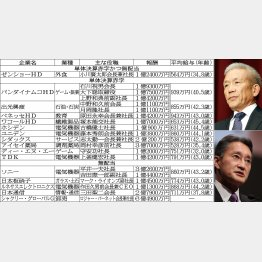 ベネッセHD原田会長兼社長(右上)とソニー平井社長/(C)日刊ゲンダイ