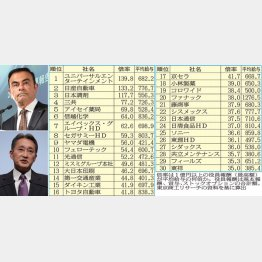 日産ゴーン社長(左上)とソニー平井社長(左下)/(C)日刊ゲンダイ