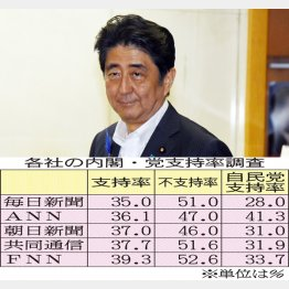 安倍首相(上)と各社の支持率調査/(C)日刊ゲンダイ