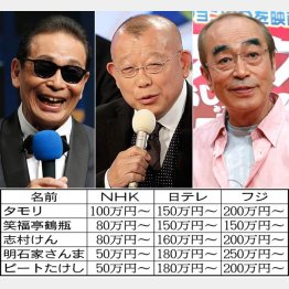 NHKは1時間で破格のギャラ