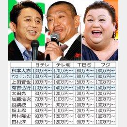 左から有吉弘行、松本人志、マツコ・デラックス