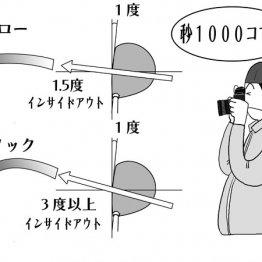 1秒1000コマ撮影 超高速度カメラを使うレッスン時代が到来する