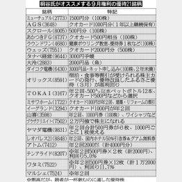 桐谷氏オススメの21銘柄(C)日刊ゲンダイ