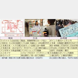 税金のカード払いでTポイントをゲット(C)日刊ゲンダイ