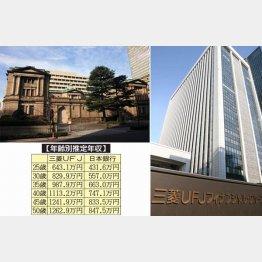日本銀行とMUFG(C)日刊ゲンダイ