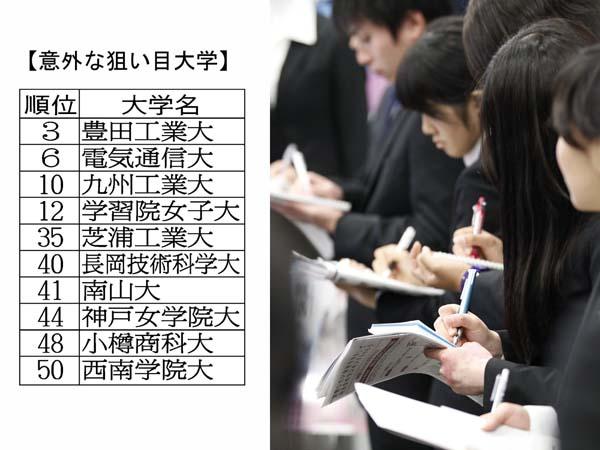 ランキングには地方や中堅の大学も(C)日刊ゲンダイ