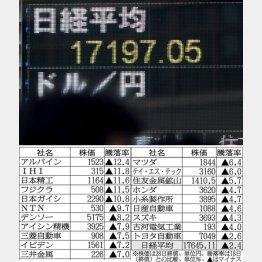 不安定相場は続く(C)日刊ゲンダイ