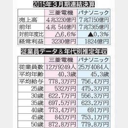 三菱電機とパナソニック(C)日刊ゲンダイ