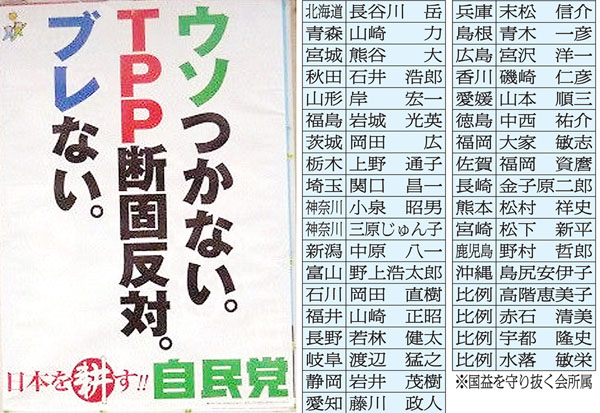 自民党のTPPポスターは大ウソだった(C)日刊ゲンダイ