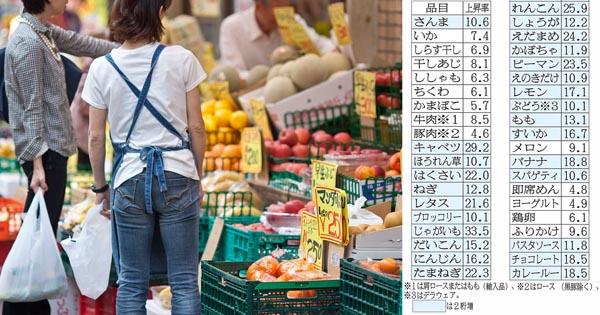 毎日食卓に上がる肉や野菜は凄まじい値上がり(C)日刊ゲンダイ
