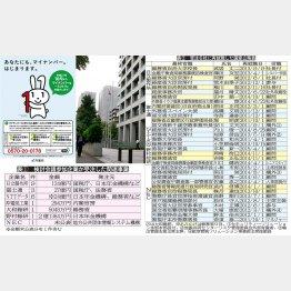 天下りのオンパレード(C)日刊ゲンダイ