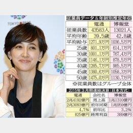 電通は東京五輪招致に深く関わった(写真=滝川クリステル)/(C)日刊ゲンダイ