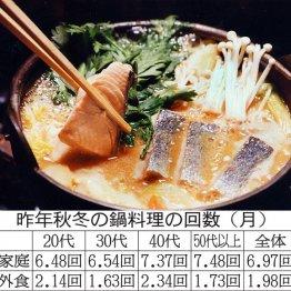 家庭の鍋は月平均6.97回