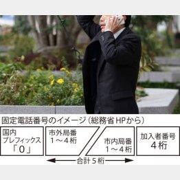 固定電話番号のイメージ(C)日刊ゲンダイ