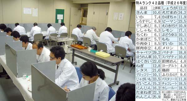 食味試験の実施風景(提供写真)