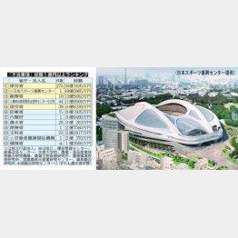 幻の新国立でも「不正契約」(JSC提供)/(C)日刊ゲンダイ