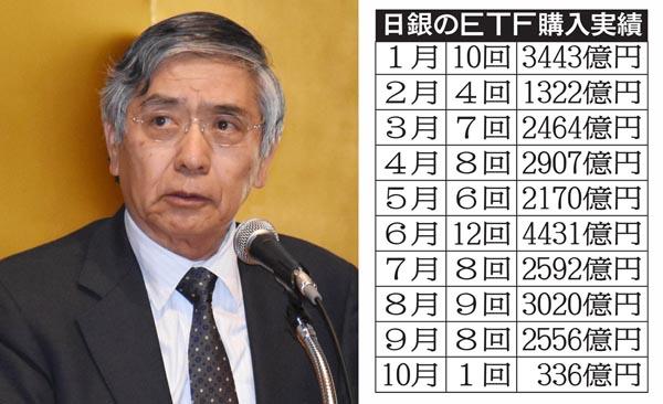 黒田バズーカ3を打てず…(C)日刊ゲンダイ