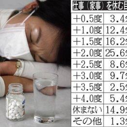 風邪で休む目安は「+2度」