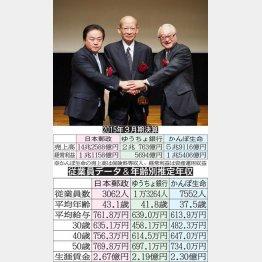 郵政三社の上場(C)日刊ゲンダイ