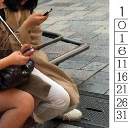 女子高生・女子大生の96%が毎日撮影