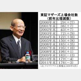日本郵政の西室社長(C)日刊ゲンダイ