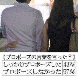 「プロポーズ」ちゃんとした人は4割