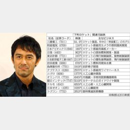 医療関係に妙味(C)日刊ゲンダイ