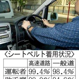 シートベルト 後部座席着用率は35%