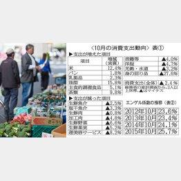エンゲル係数は上昇中(C)日刊ゲンダイ