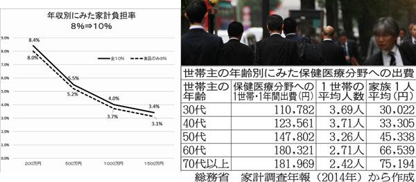 平均軽減率は1日50円…(C)日刊ゲンダイ