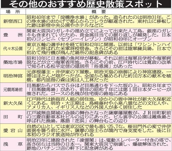 その他のおすすめ歴史散策スポット(C)日刊ゲンダイ