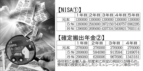 NISAと確定拠出年金のシミュレーション(C)日刊ゲンダイ