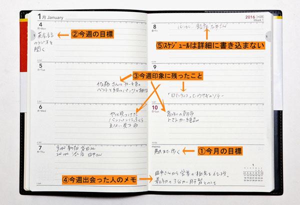 ①~⑤が具体的に書き込む内容(C)日刊ゲンダイ