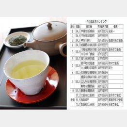 2位の宇治市はお茶が有名(C)日刊ゲンダイ