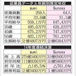 平均年収はgumiが559万円、Gunosyが647万円(C)日刊ゲンダイ