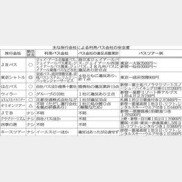 主な旅行会社による利用バス会社の安全度(C)日刊ゲンダイ
